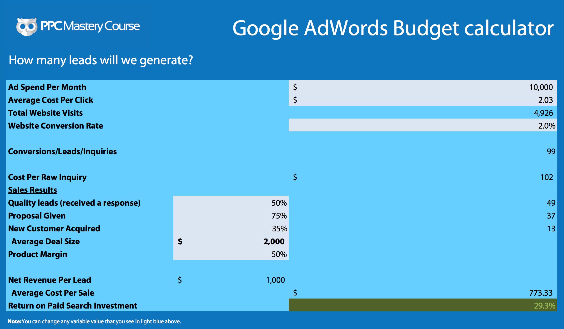 AdWords Budget Calculator