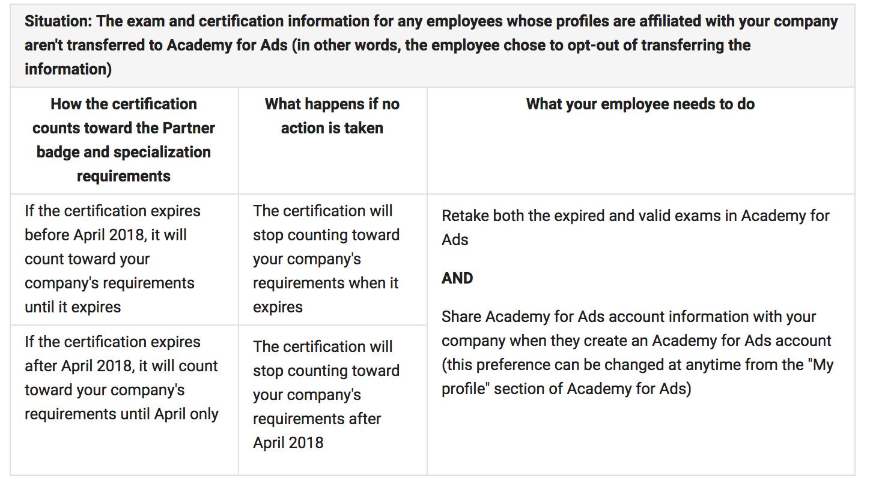 Google certification profile changes