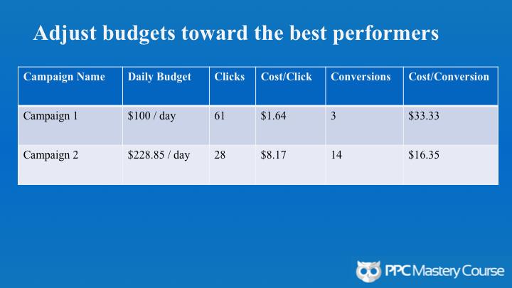 AdWords budget adjustments