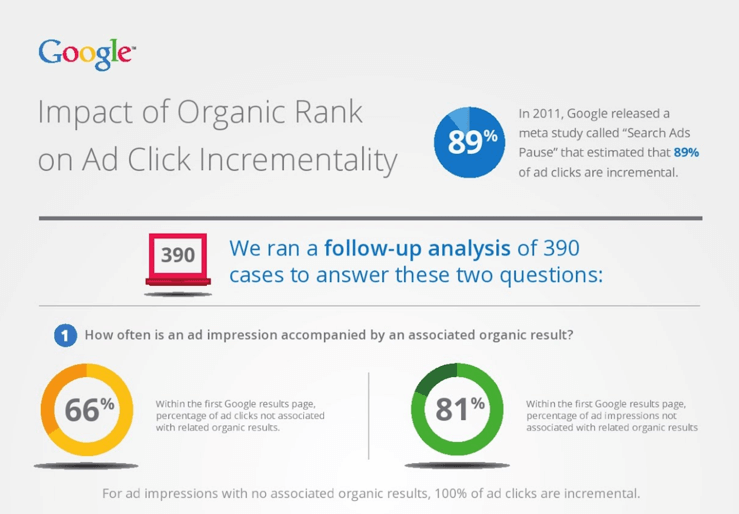 the impact of incremental clicks for paid ads